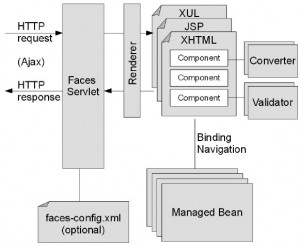A arquitetura JavaServer Faces