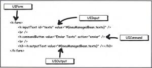 Figura 1 – Os componentes da aplicação de exemplo