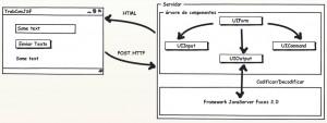 Figura 2 – Codificação e decodificação das páginas JavaServer Faces