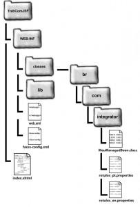 Figura 3 – Estrutura de diretórios do projeto
