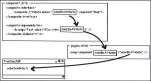 Figura 4 – Da criação do componente até sua utilização e renderização na página