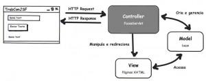 Figura 5 – O MVC do framework JSF