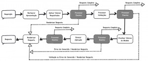 Figura 6 – Ciclo de vida do JavaServer Faces